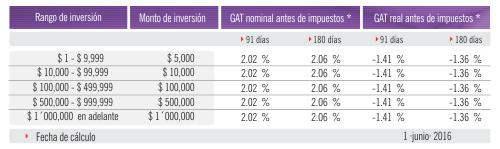 gat_cdep_pesos